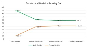 Productivity is positively impacted when women are involved in the decision-making process