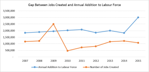 Gap Between Jobs Created and Annual Labour Force
